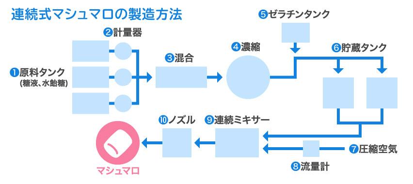連続式マシュマロの製造方法